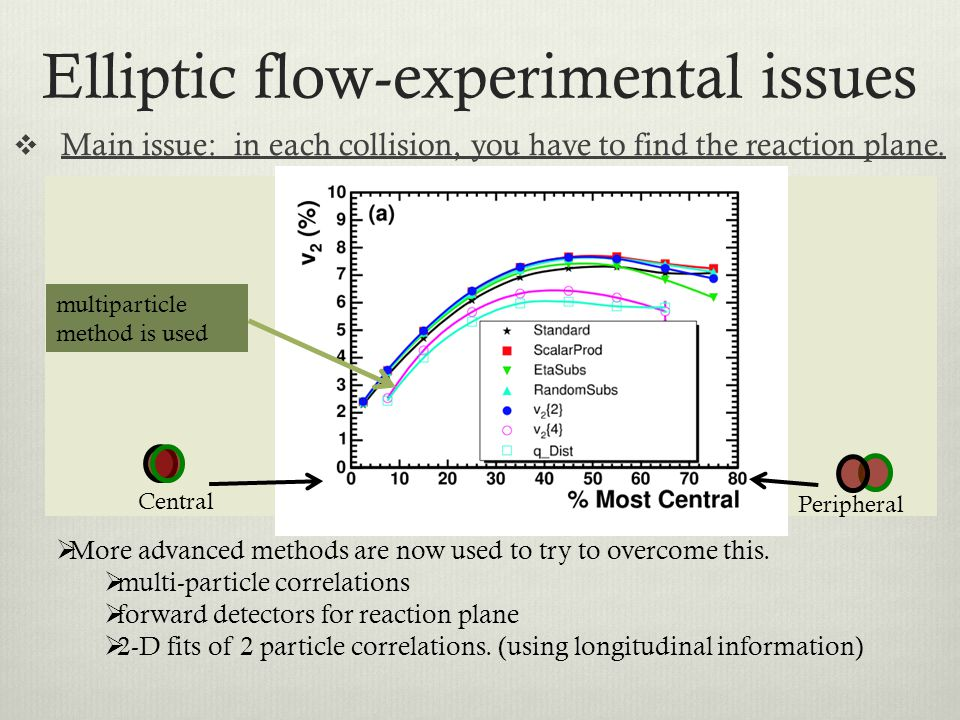Elliptic flow-experimental issues