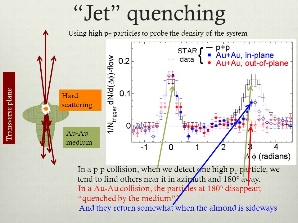 Jet quenching Using high pT particles to probe the density of the system. Hard scattering. Transverse plane.