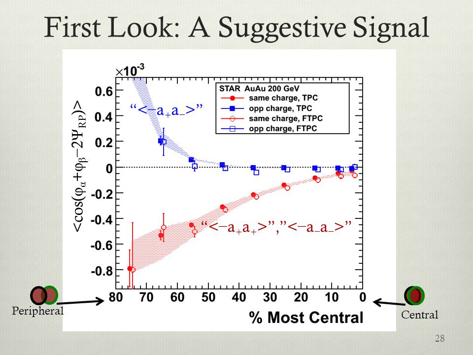 First Look: A Suggestive Signal