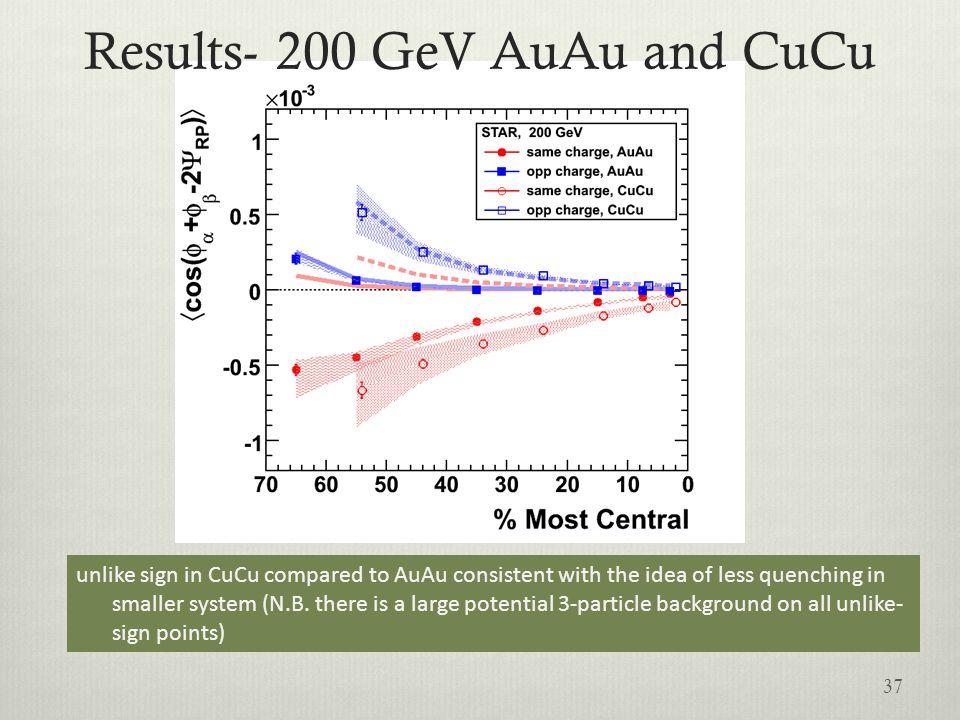 Results- 200 GeV AuAu and CuCu