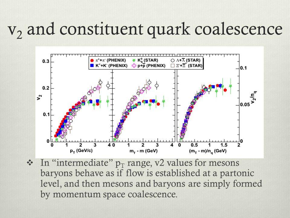 v2 and constituent quark coalescence