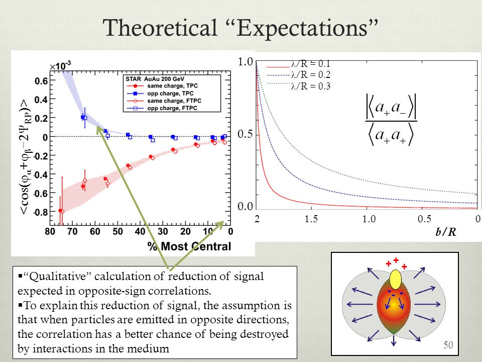 Theoretical Expectations