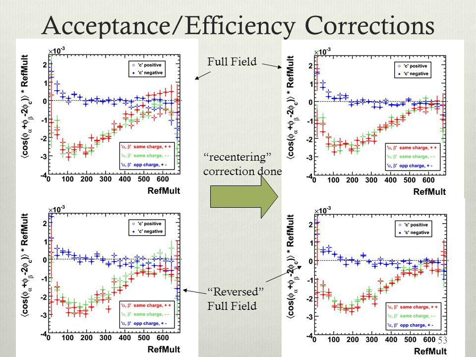 Acceptance/Efficiency Corrections