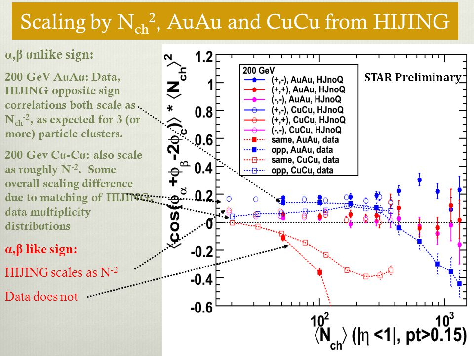 Scaling by Nch2, AuAu and CuCu from HIJING