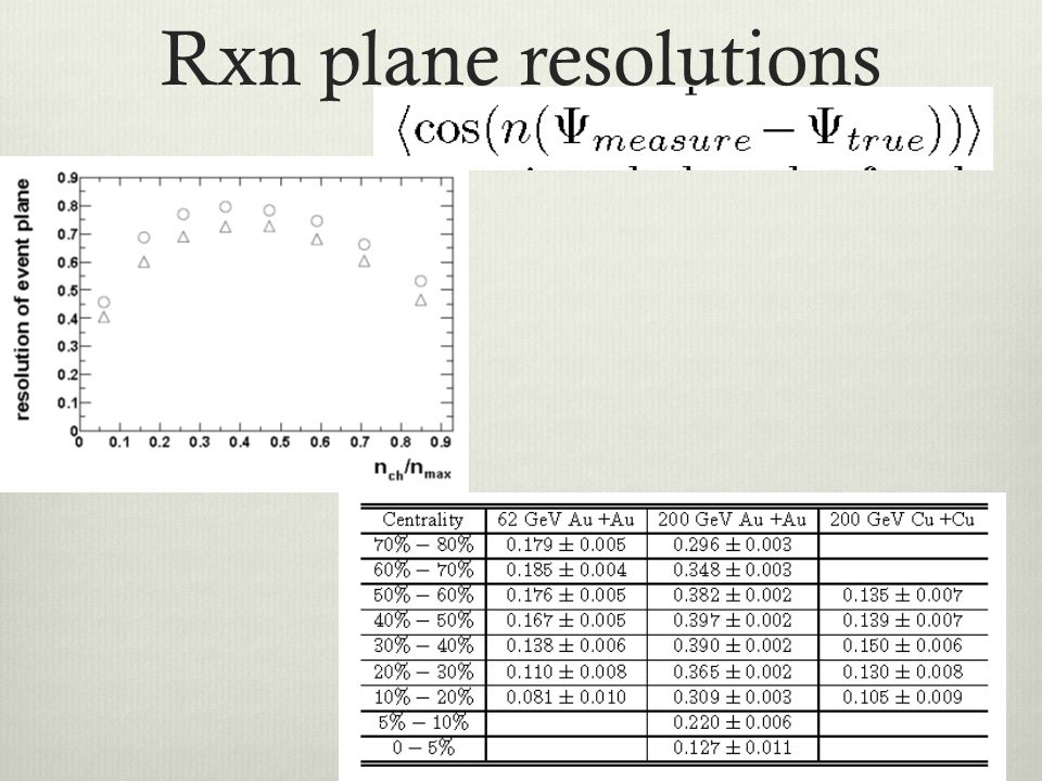 Rxn plane resolutions