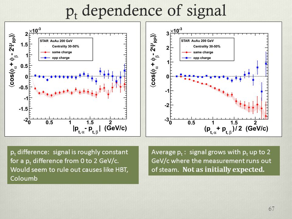 pt dependence of signal