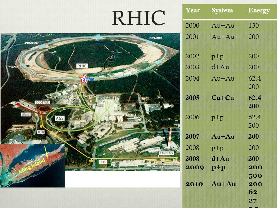 RHIC Year System Energy 2000 Au+Au 130 2001 200 2002 p+p 2003 d+Au