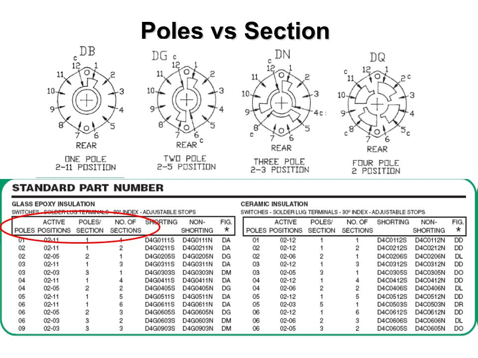 Poles vs Section