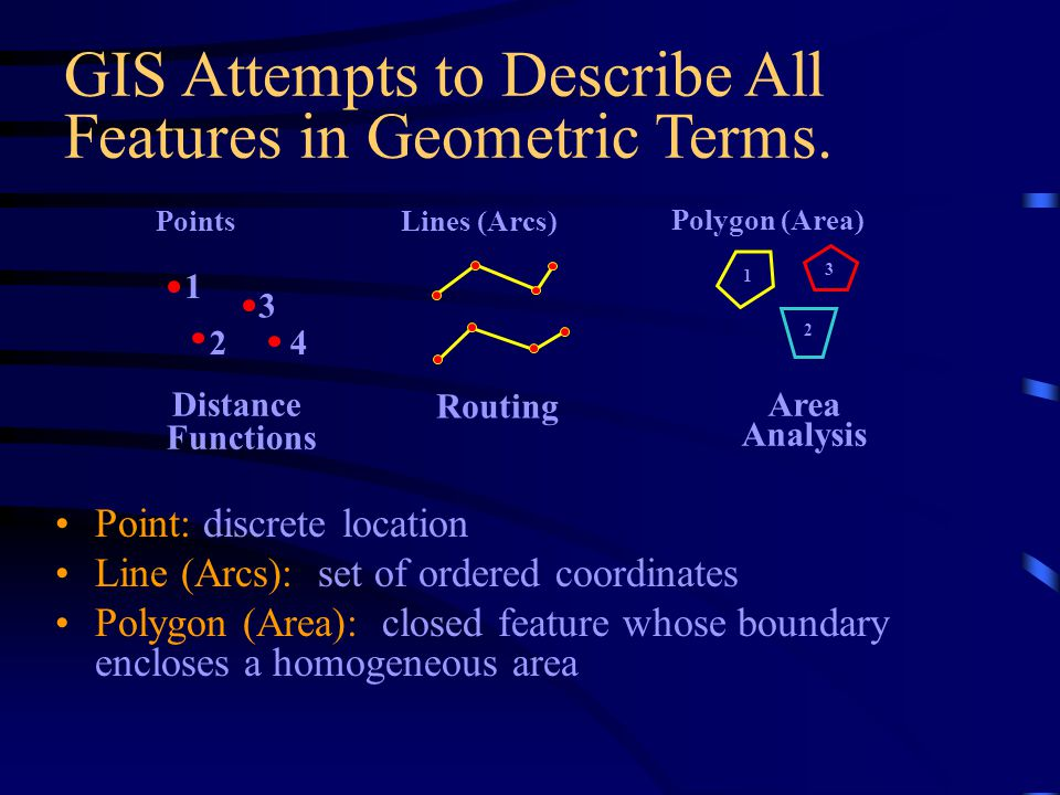 GIS Attempts to Describe All Features in Geometric Terms.