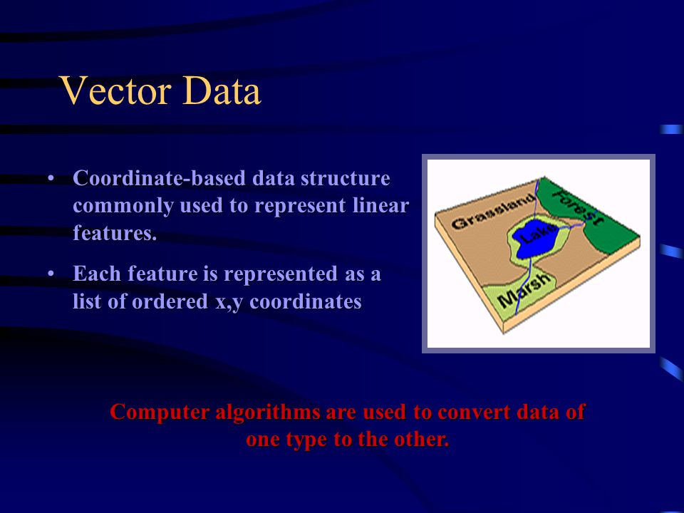 Computer algorithms are used to convert data of one type to the other.