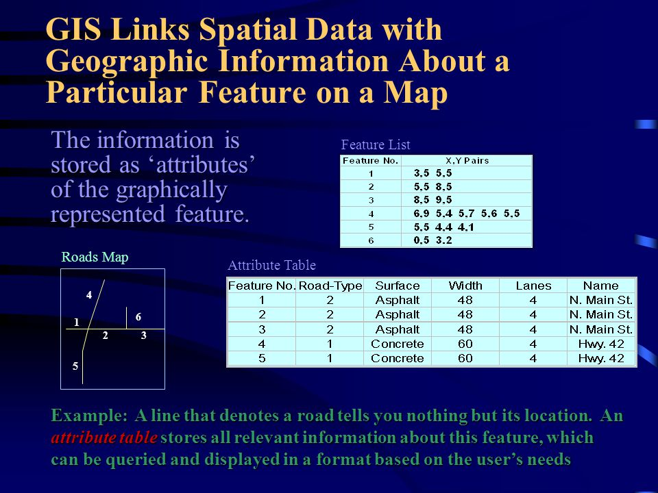 GIS Links Spatial Data with Geographic Information About a Particular Feature on a Map