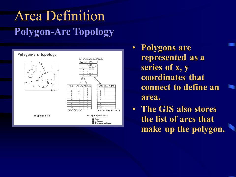 Area Definition Polygon-Arc Topology