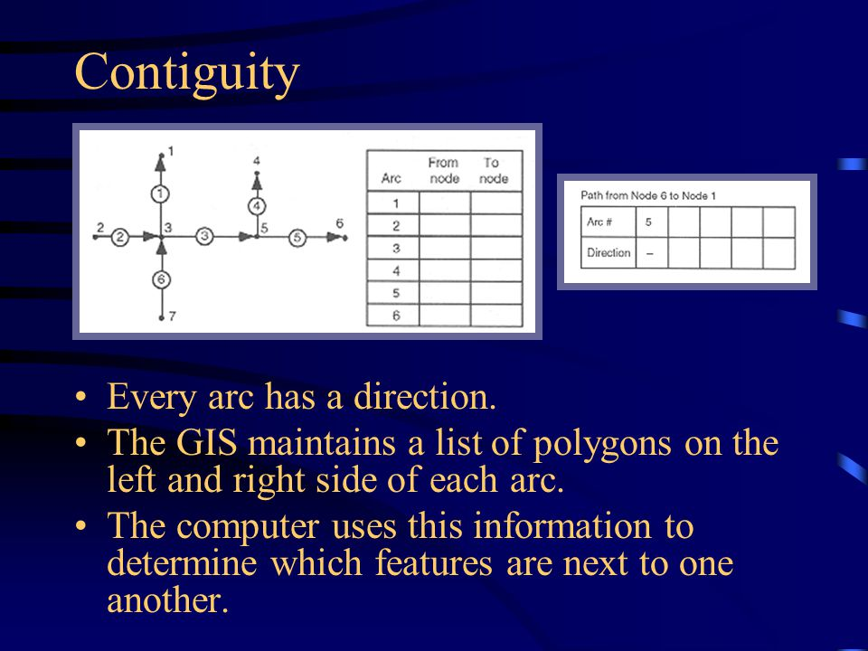 Contiguity Every arc has a direction.