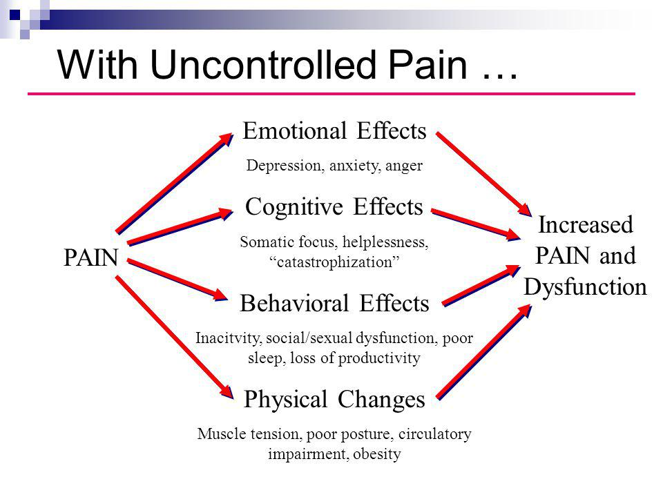 With Uncontrolled Pain …
