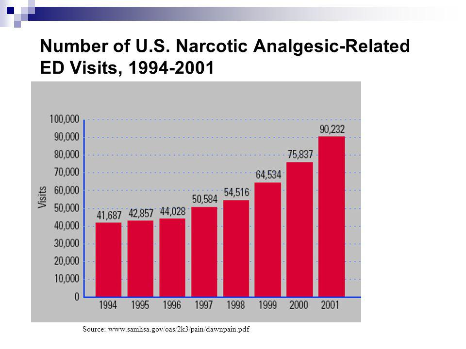 Number of U.S. Narcotic Analgesic-Related ED Visits, 1994-2001