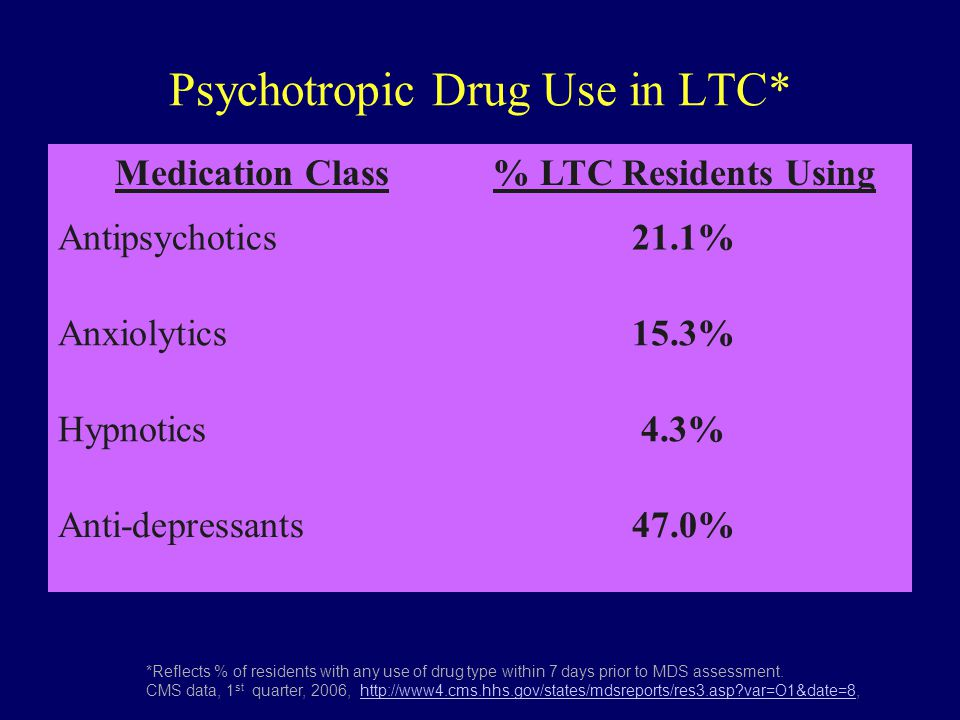 Psychotropic Drug Use in LTC*