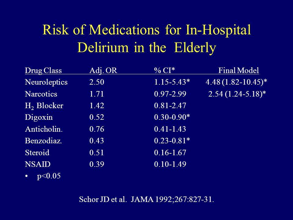 Risk of Medications for In-Hospital Delirium in the Elderly