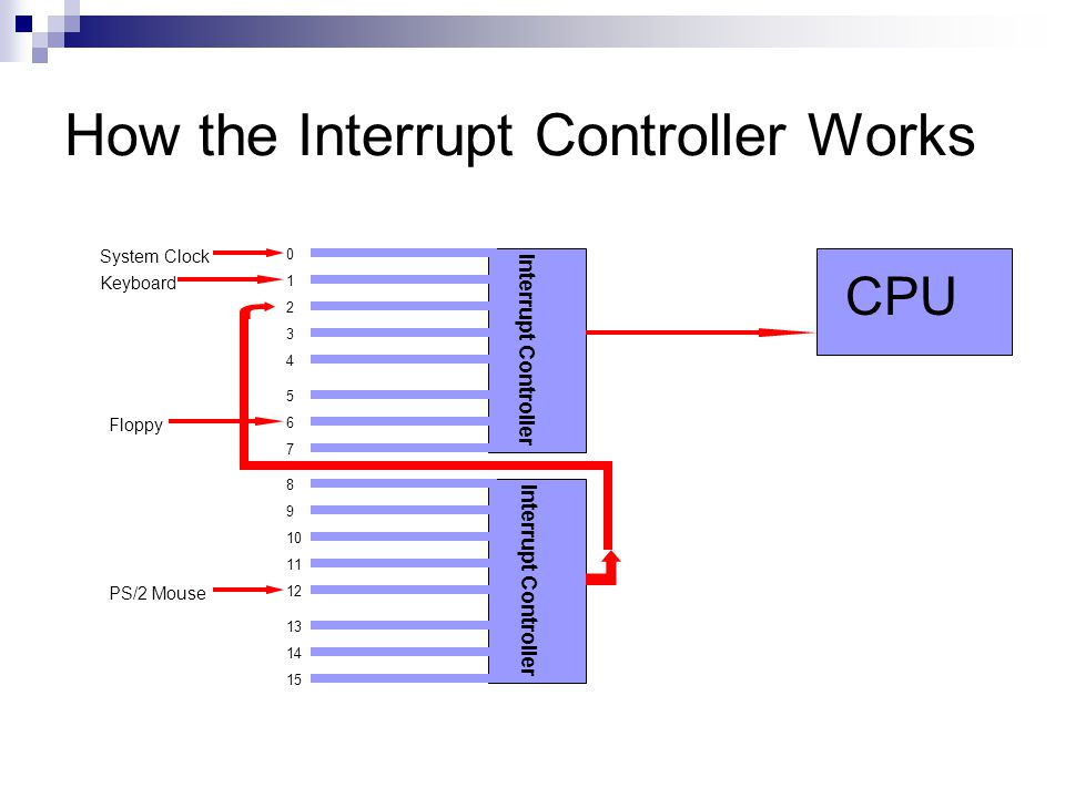 How the Interrupt Controller Works