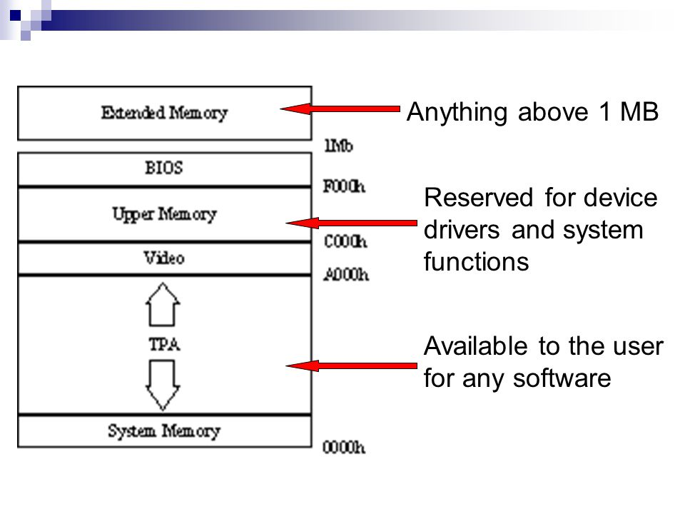Anything above 1 MB Reserved for device drivers and system functions.