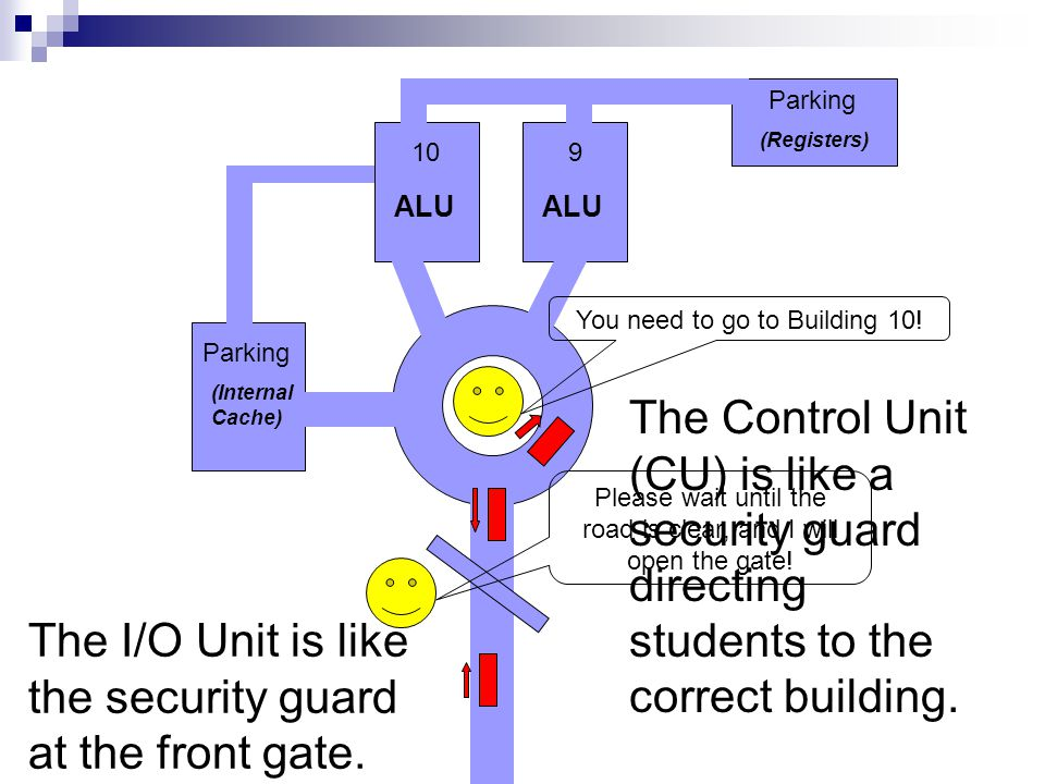 The I/O Unit is like the security guard at the front gate.