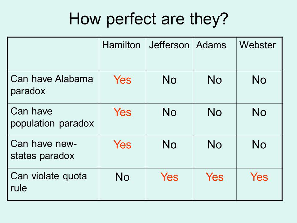 How perfect are they Yes No Hamilton Jefferson Adams Webster