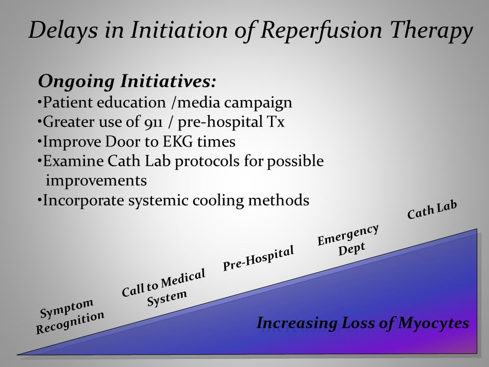 Increasing Loss of Myocytes