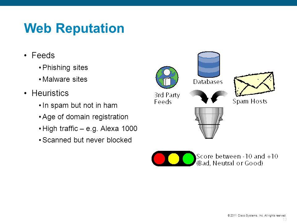 Web Reputation Feeds Heuristics Phishing sites Malware sites
