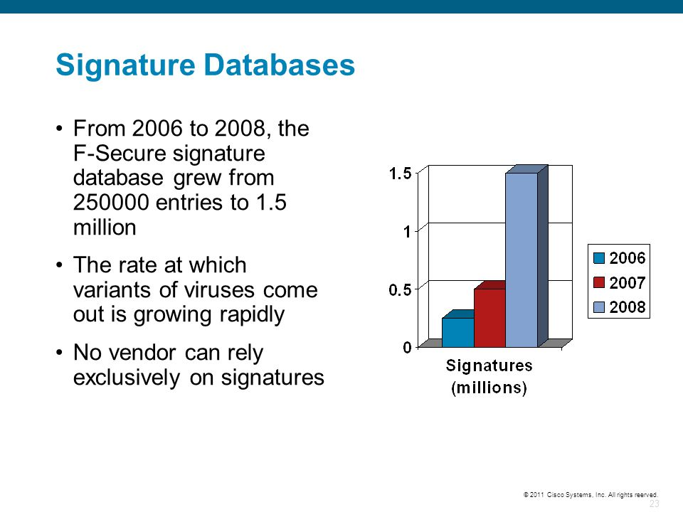 Signature Databases From 2006 to 2008, the F-Secure signature database grew from 250000 entries to 1.5 million.