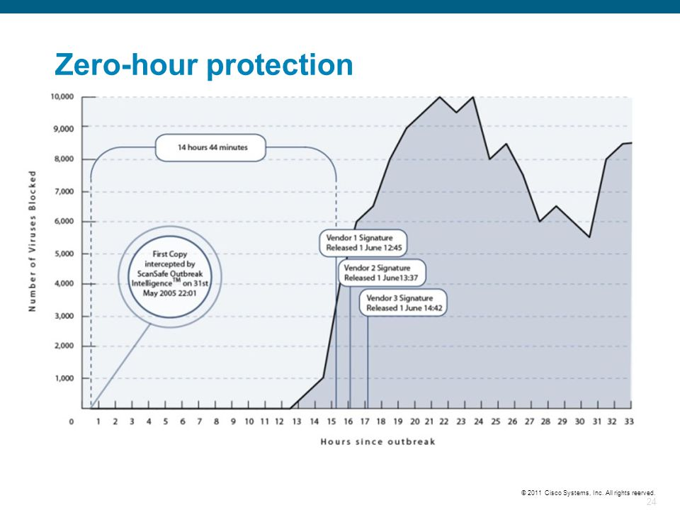 Zero-hour protection Vendors take time to release signature updates