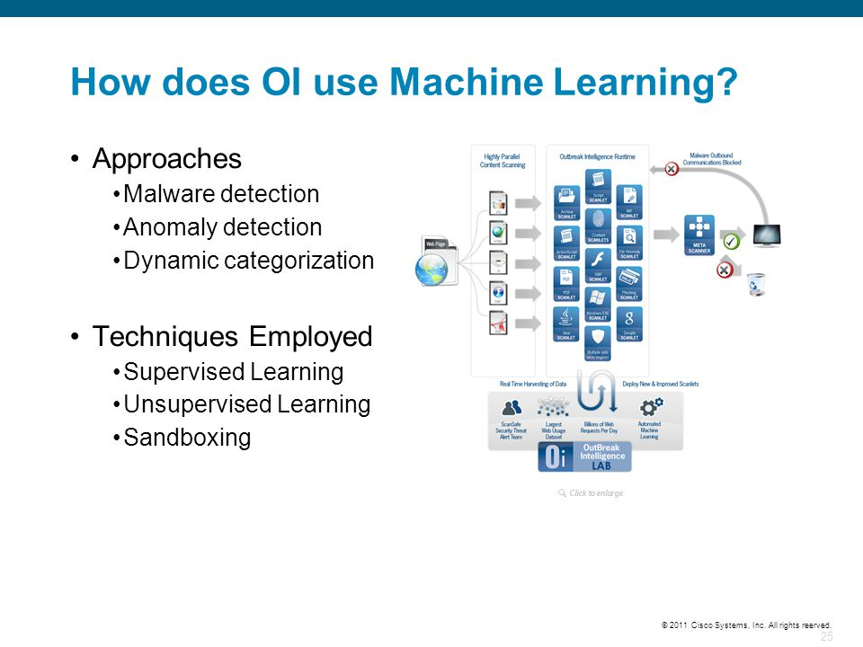 How does OI use Machine Learning