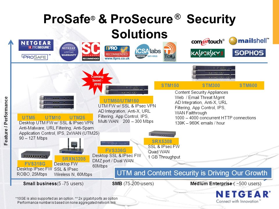 ProSafe® & ProSecure ® Security Solutions