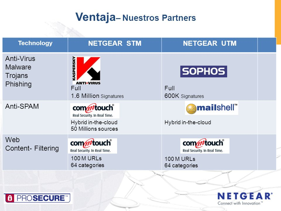 Ventaja– Nuestros Partners