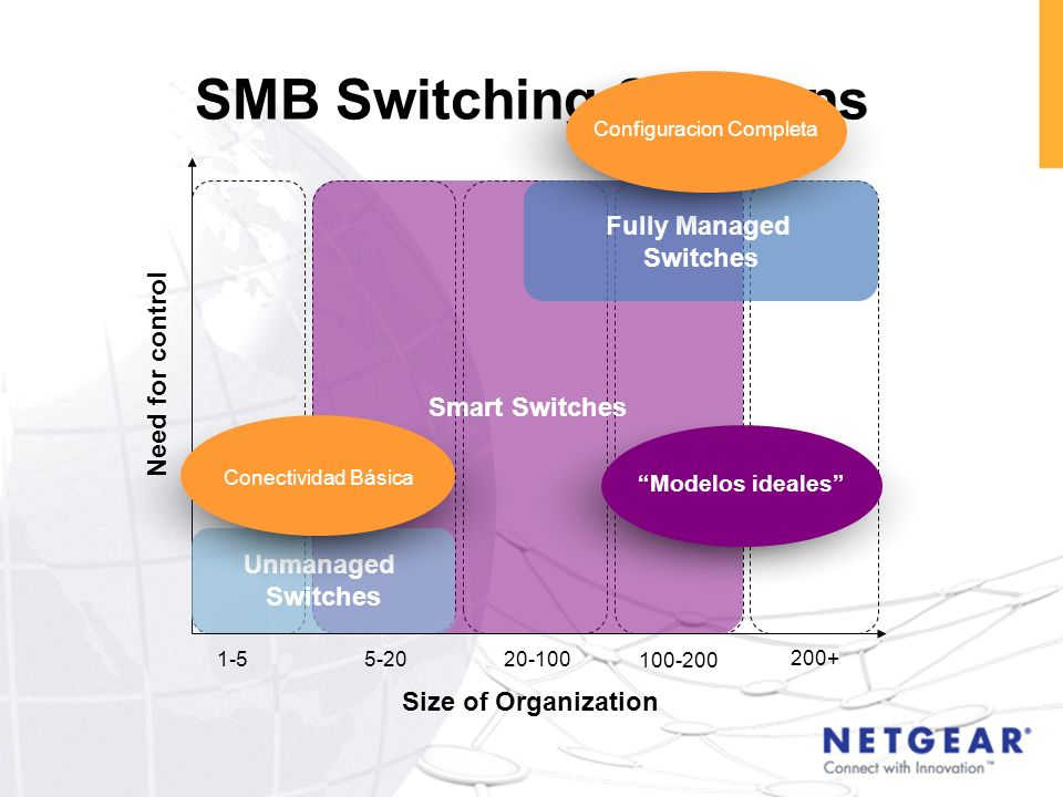 SMB Switching Solutions