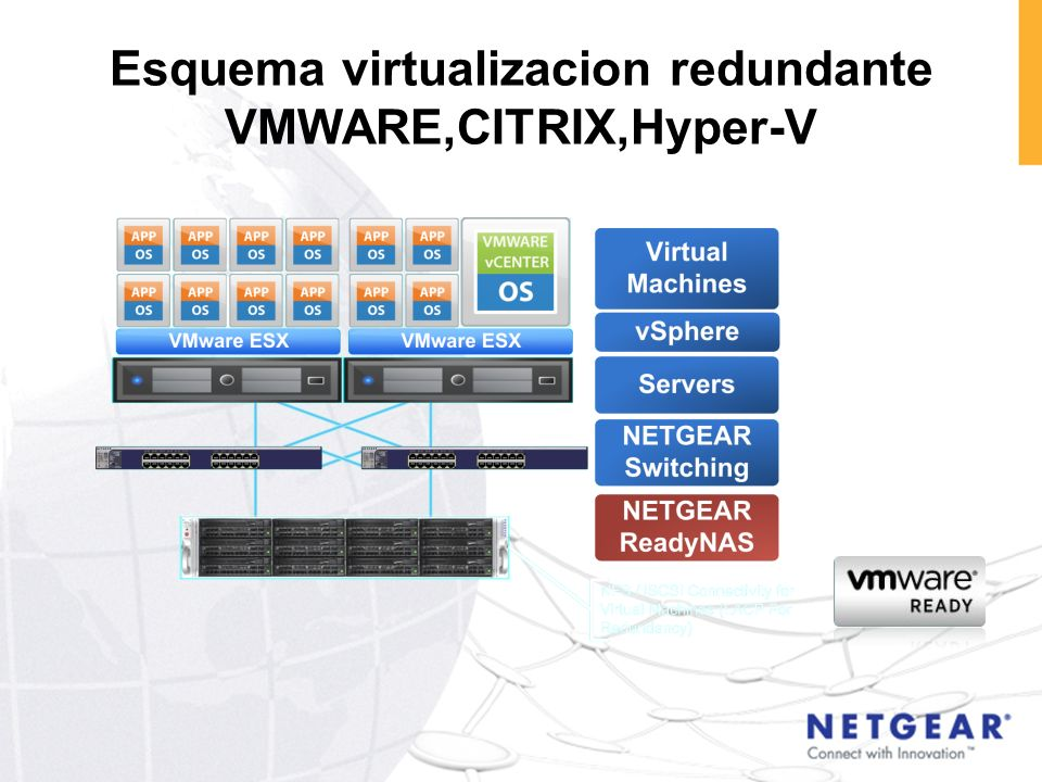 Esquema virtualizacion redundante VMWARE,CITRIX,Hyper-V