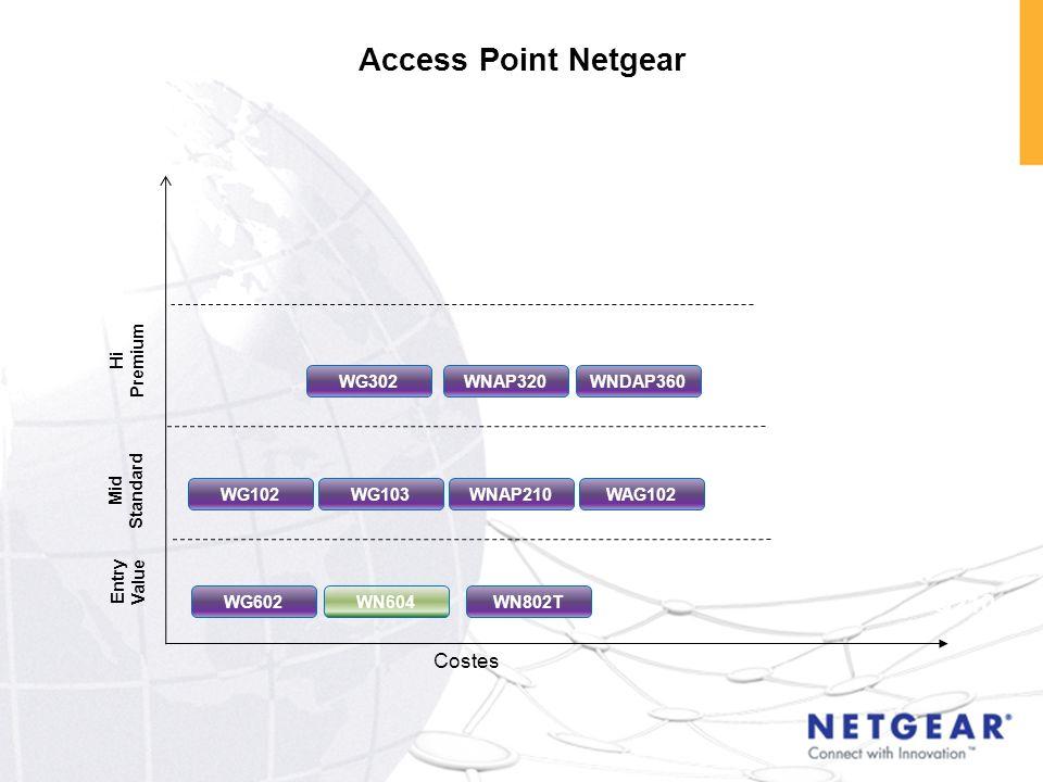 Access Point Netgear NEW PRODUCTS Q4 10 Q310 Q210 Q210 Q210 Costes