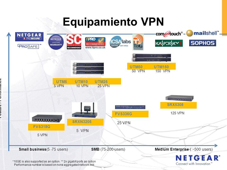 Equipamiento VPN UTM50 UTM150 UTM5 UTM10 UTM25 Feature / Performance
