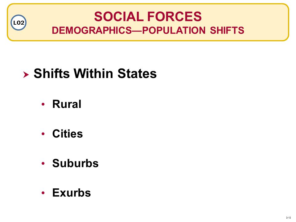 DEMOGRAPHICS—POPULATION SHIFTS