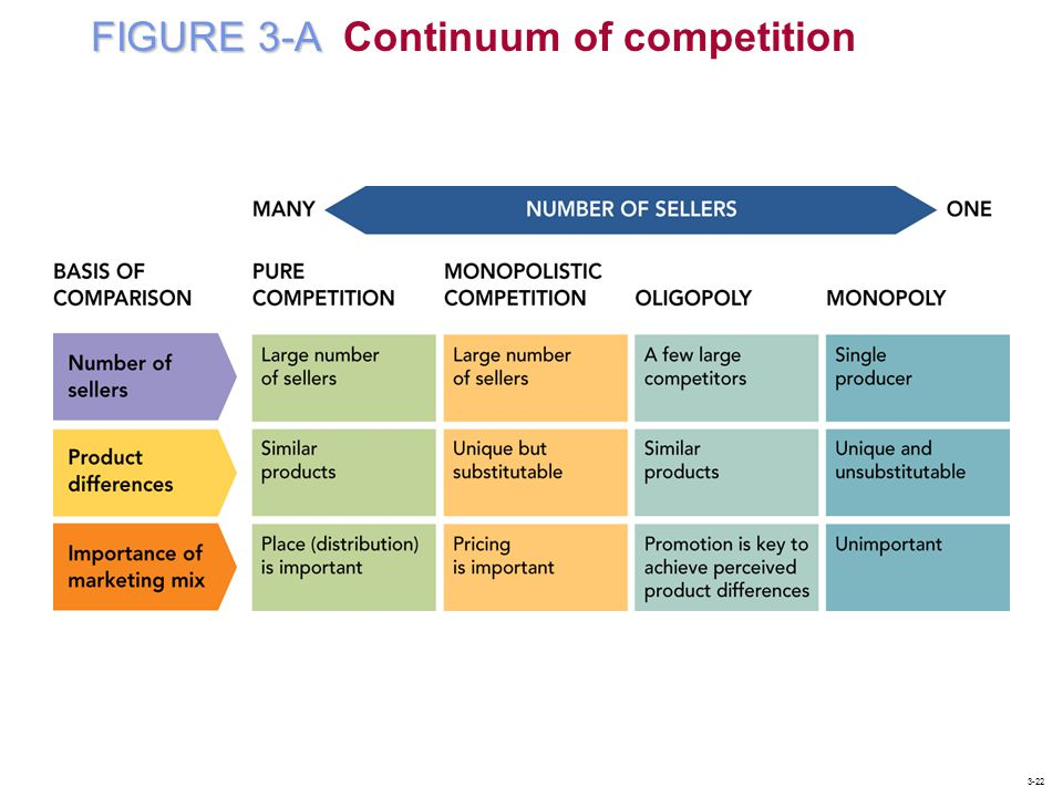FIGURE 3-A Continuum of competition