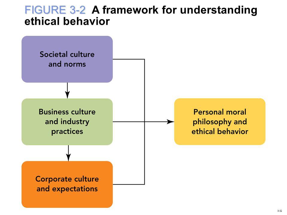 FIGURE 3-2 A framework for understanding ethical behavior