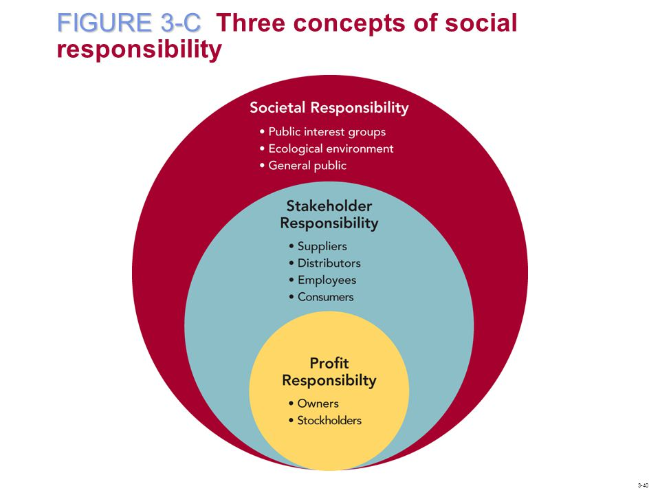 FIGURE 3-C Three concepts of social responsibility