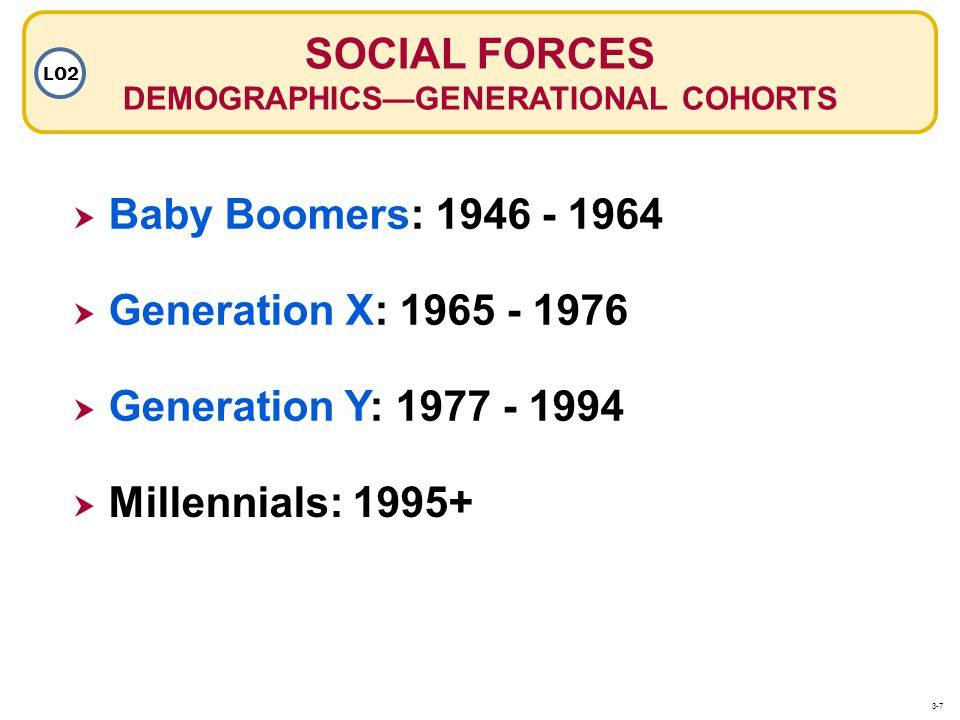 DEMOGRAPHICS—GENERATIONAL COHORTS