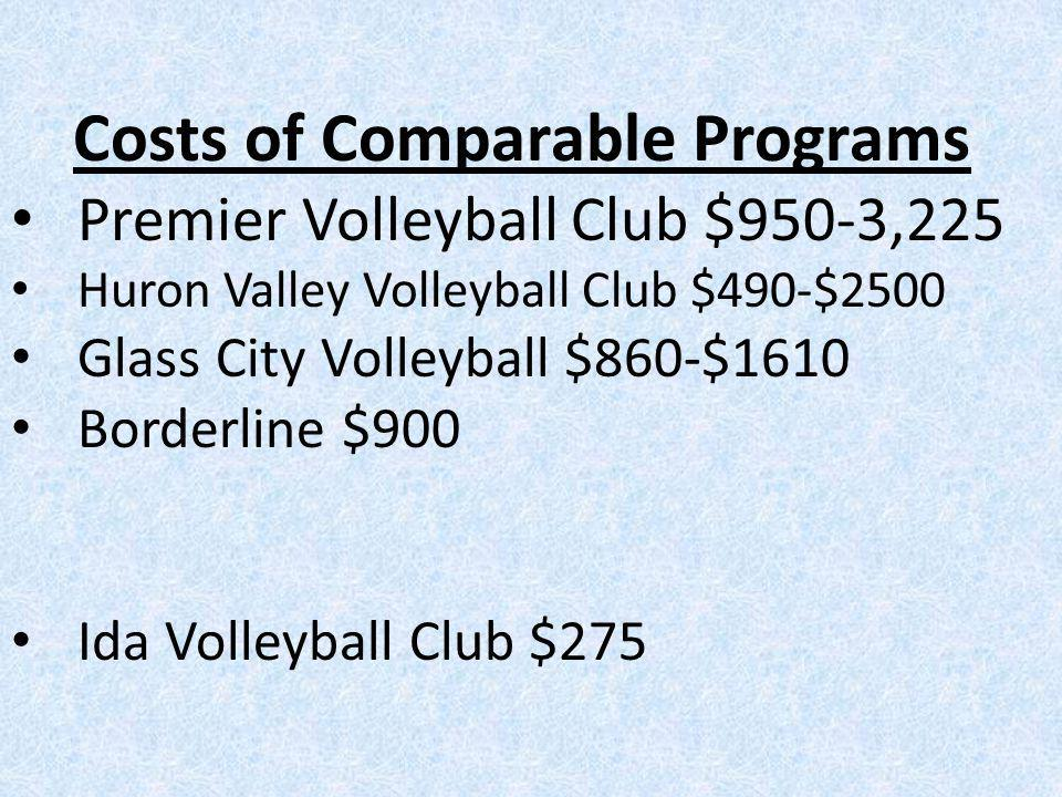 Costs of Comparable Programs