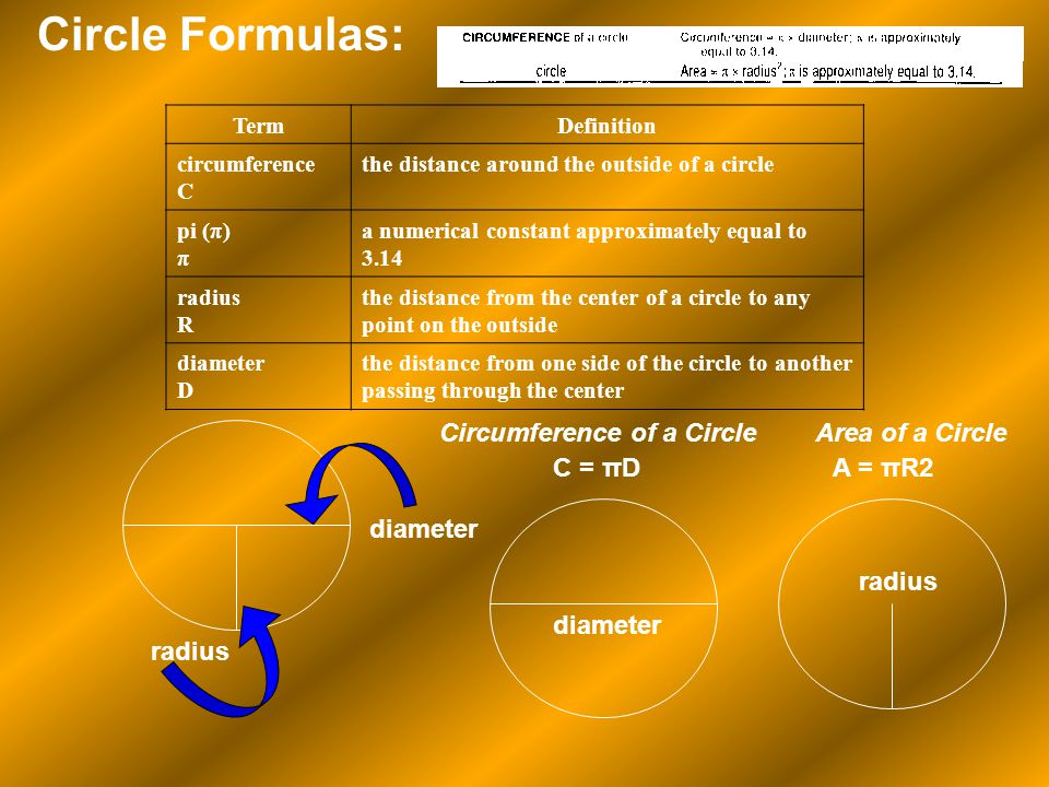 Circle Formulas: Circumference of a Circle Area of a Circle C = πD