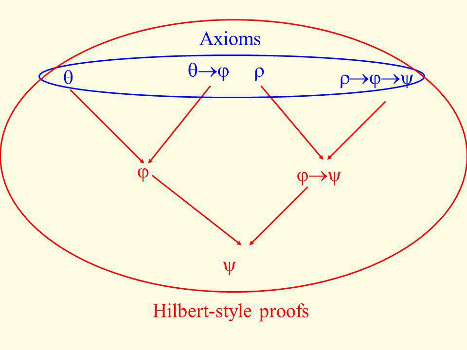 Axioms        Hilbert-style proofs