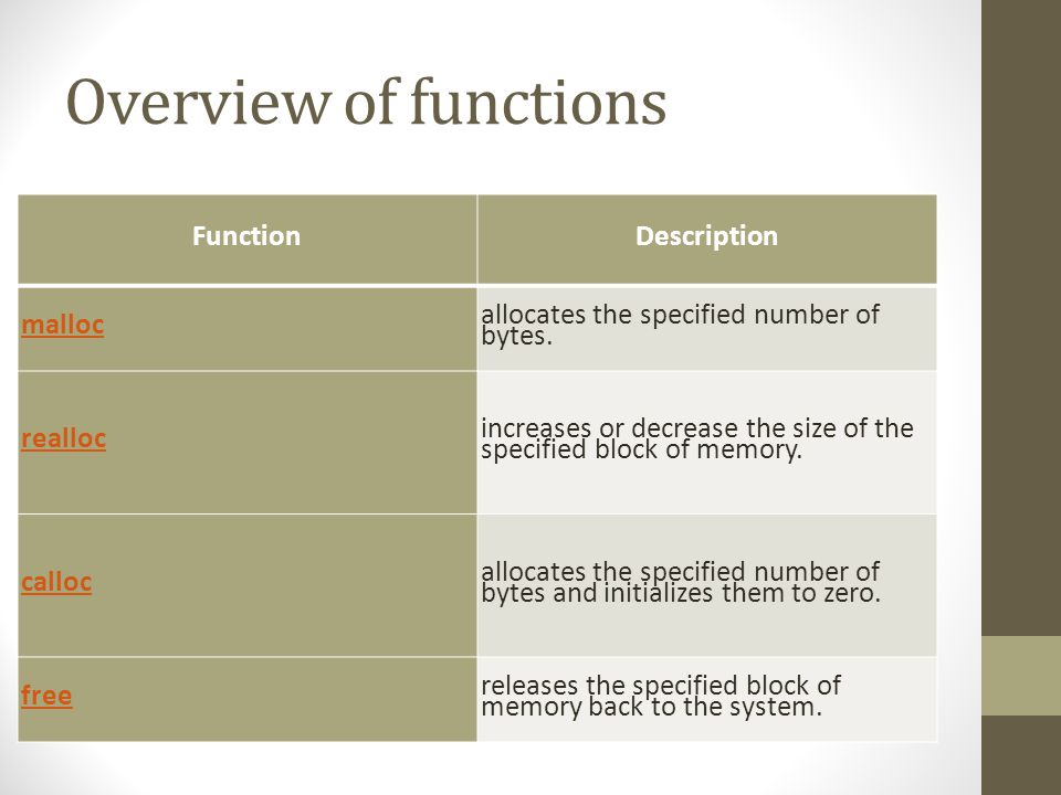 Overview of functions Function Description malloc