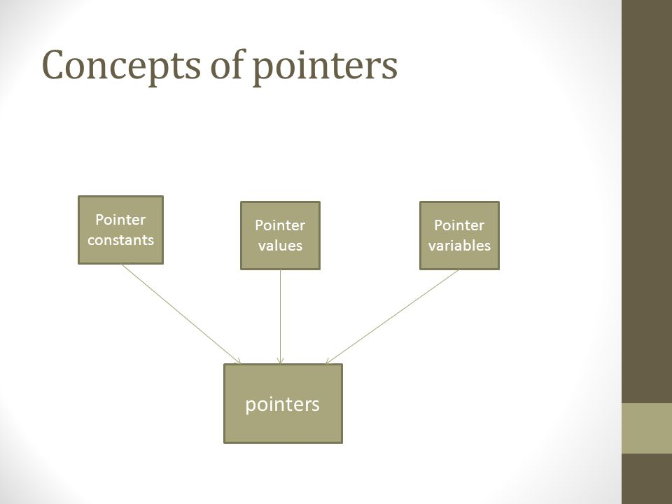Concepts of pointers pointers Pointer constants Pointer values