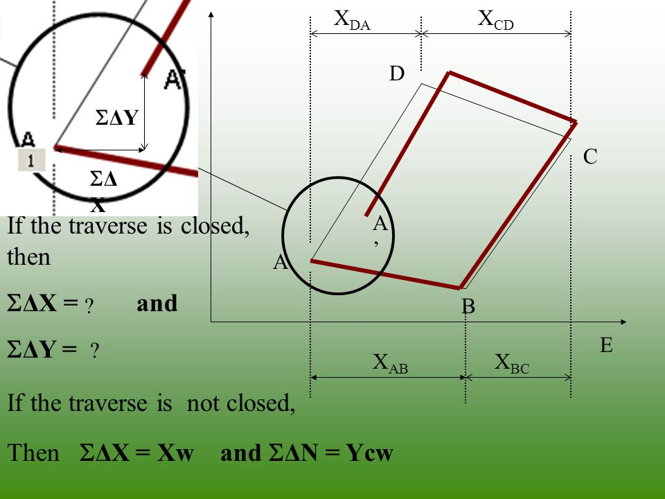 If the traverse is closed, then ΔX = 0 and ΔY = 0