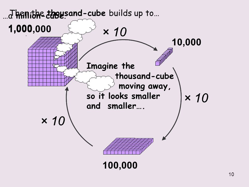 Then the thousand-cube builds up to…
