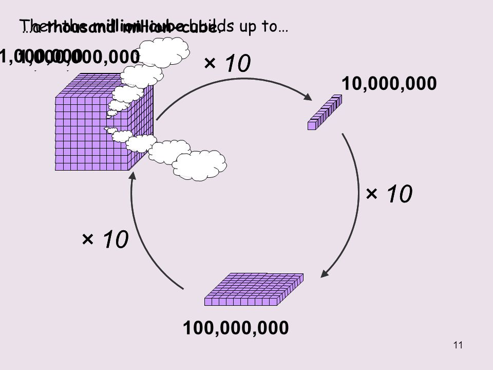 Then the million–cube builds up to…