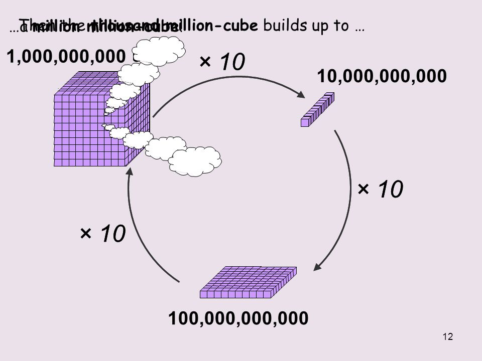 …a million million-cube!